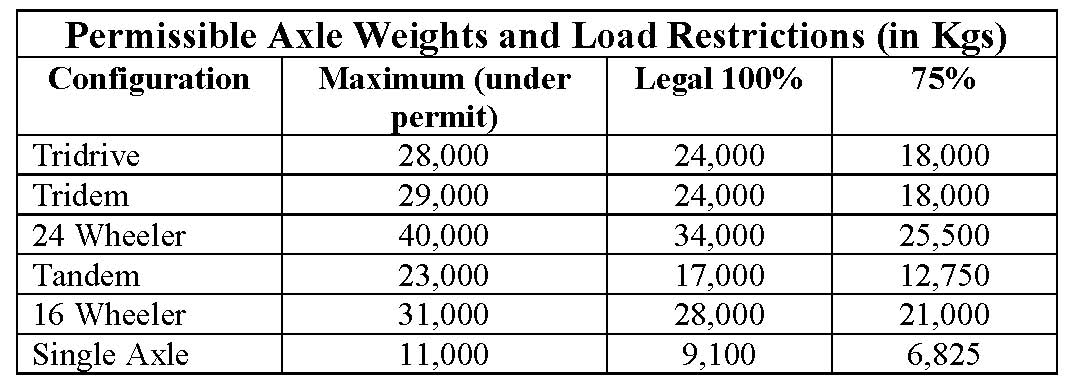 Axle Weight Limits : Th june load restrictions are still in place